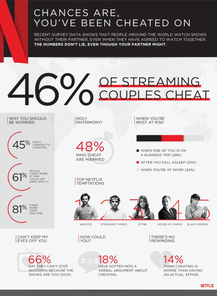 Netflix_cheating_global_infographic (1)